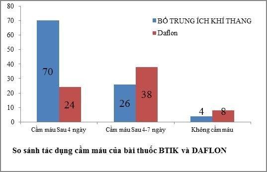 Biểu đồ so sánh tác dụng cầm máu của bài thuốc Bổ trung ích khí thang và Daflon