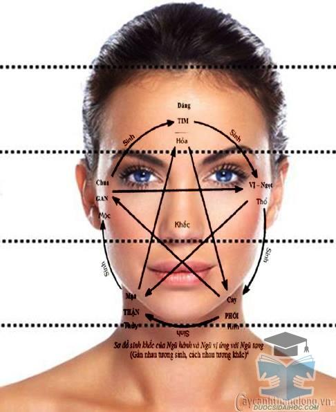 nhận biết bệnh qua khuôn mặt